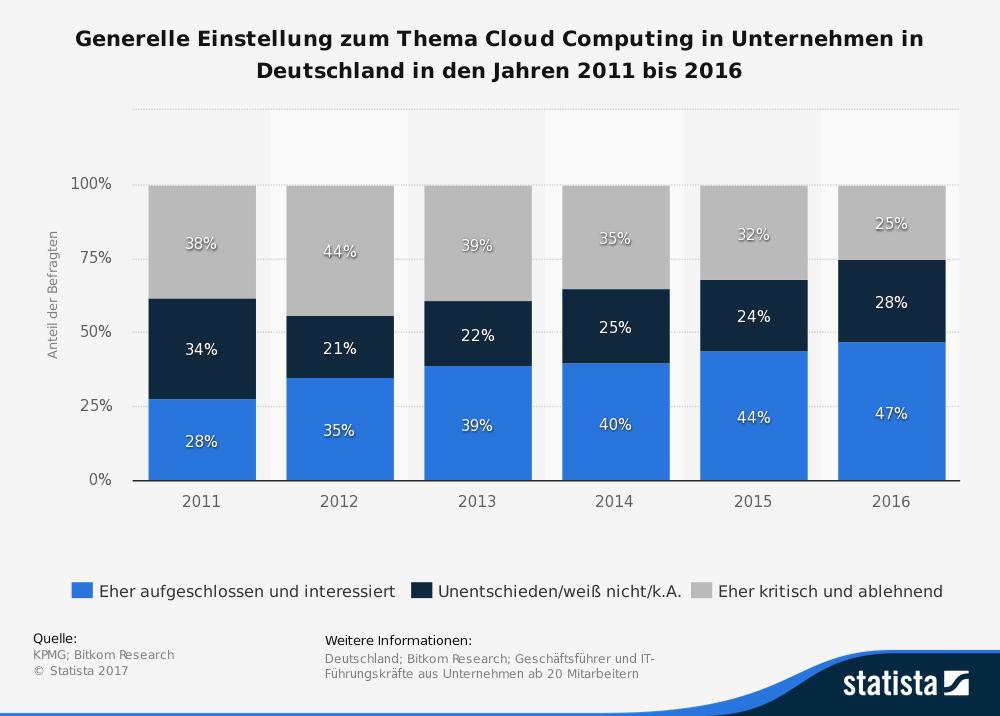 statistic_id175463_generelle-einstellung-zum-thema-cloud-computing-in-deutschland-bis-2016